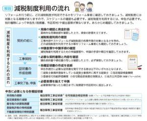 バリアフリーリフォームのリフォーム減税に関する確定申告の際の手順
